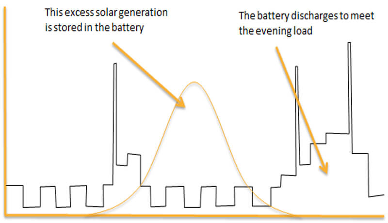 Solar generation, load profile, battery storage, how storgae works, home battery