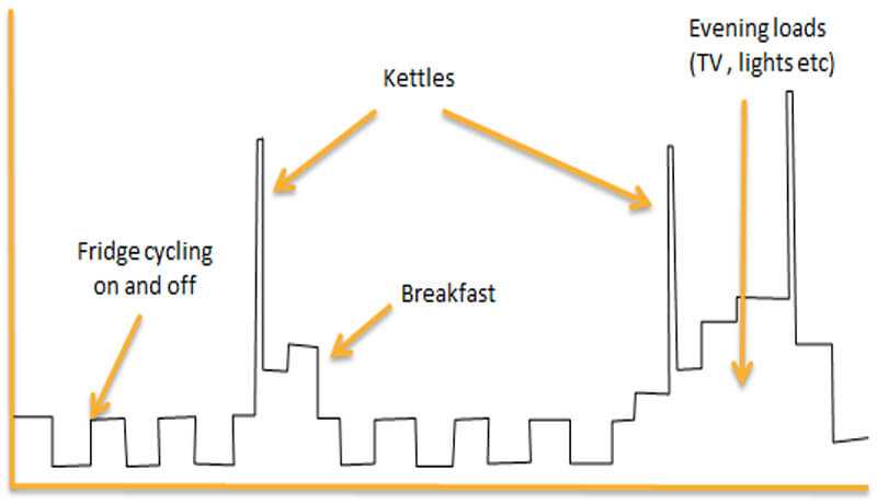 electricity load, profile, demand, kettles, evening peak