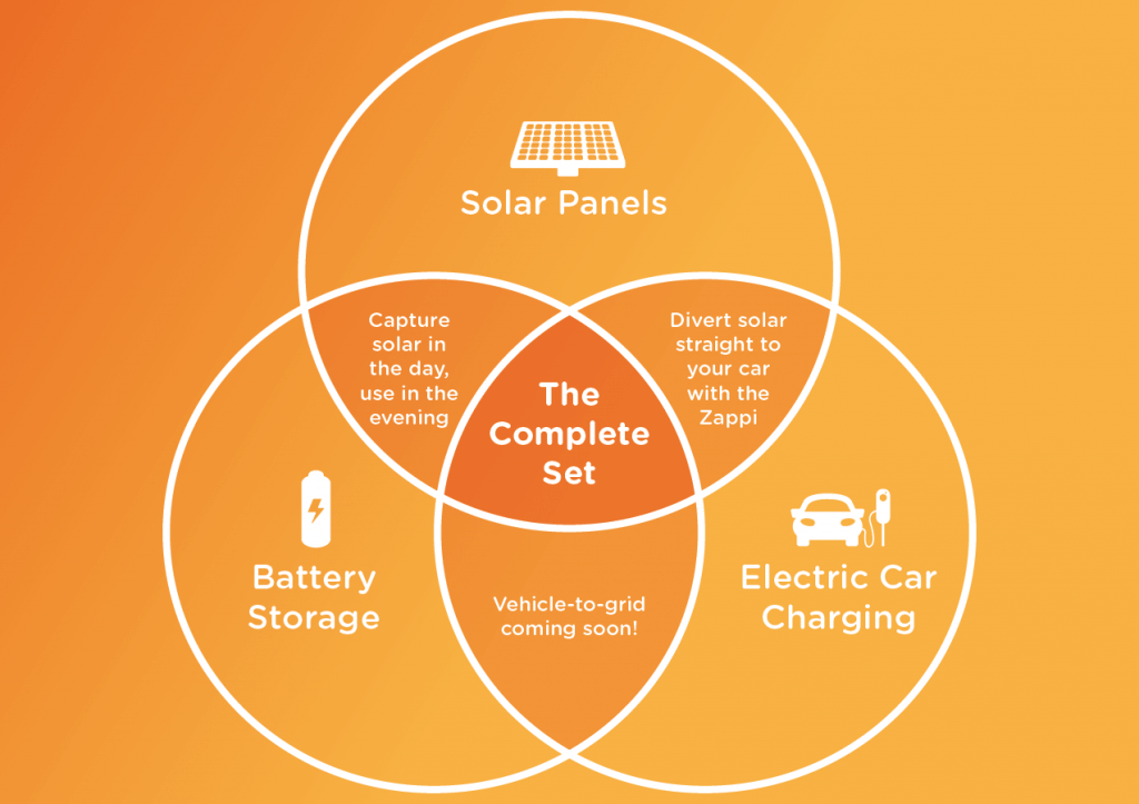 venn diagram, solar panels, batteries, electric car charging, complete set, zappi, V2G