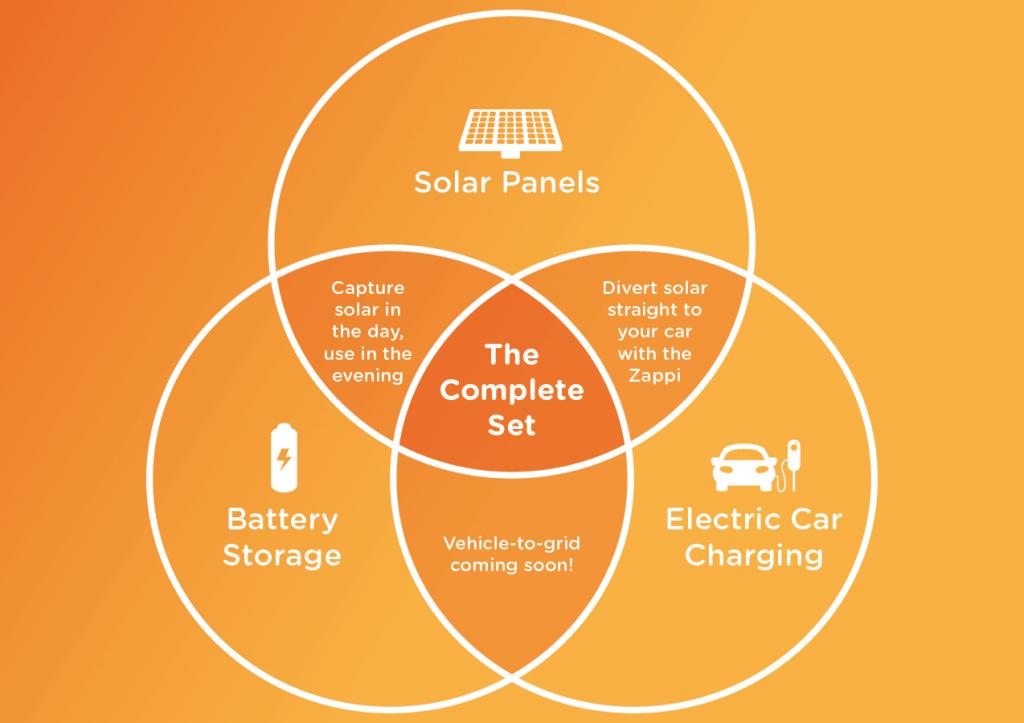 venn diagram, solar panels, batteries, electric car charging, complete set, zappi, V2G