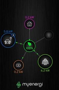 zappi hub, myenergi hub, data monitoring, app