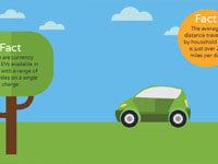 EV vs Conventional Car, Infographic